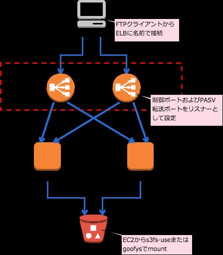 ELB+FTP+S3