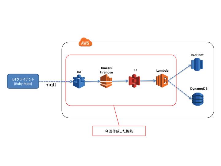 AWS IoT] Kinesis Firehoseに連携しLambdaまで繋げてみる – (1