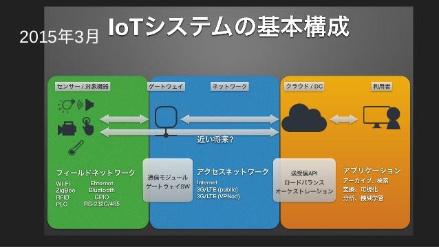 IoTシステムの基本構成