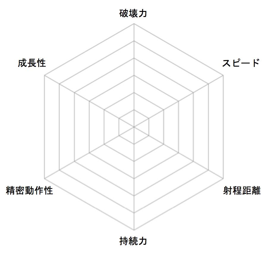 tableau-radar-chart