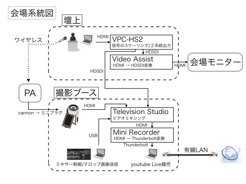 会場系統図.001
