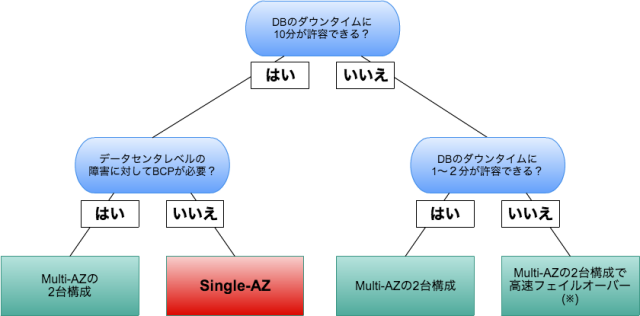 aurora_decision_tree