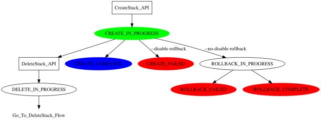 cfn-create-stack