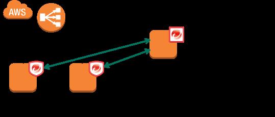 Deep Securityパッケージ番の使用通信ポート