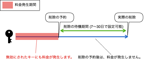 KMSキーの料金発生期間