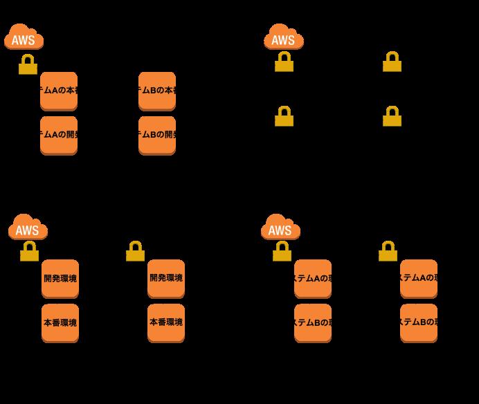 1つのAWSアカウントに構築するパターン
