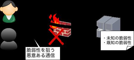 https://cdn-ssl-devio-img.classmethod.jp/wp-content/uploads/2016/04/waf1.png