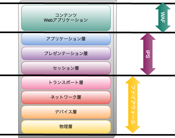https://cdn-ssl-devio-img.classmethod.jp/wp-content/uploads/2016/04/waf2.png