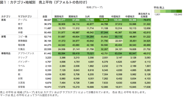 図1:カテゴリ×地域別 売上平均(デフォルトの色付け)