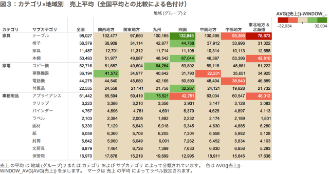 図3:カテゴリ×地域別 売上平均(全国平均との比較による色付け)