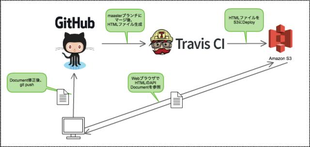 Travis-Document-Deploy