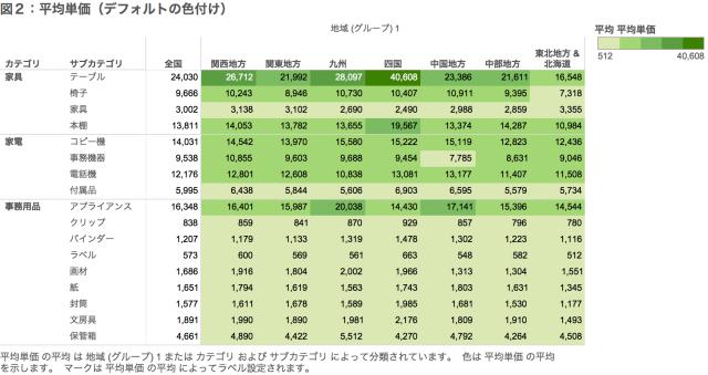 図2:平均単価(デフォルトの色付け)