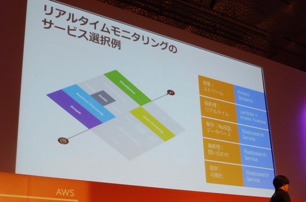 aws-summit-2016-bigdata-pipeline-101_07