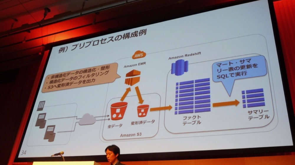 aws-summit-2016-cloud-bigdata-foundation_13