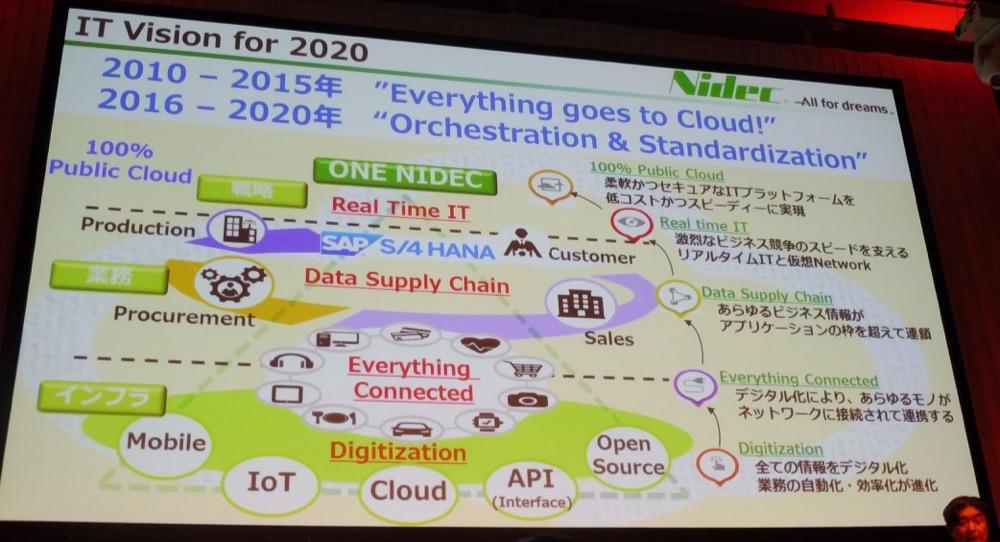 aws-summit-tokyo-2016-keynote_81