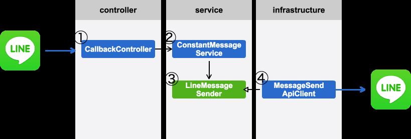 Scalaクラス構造