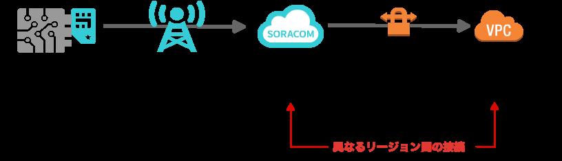 SORACOM Door image