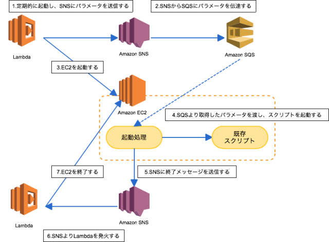 lambda-start-batch-flow