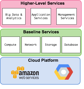 cloud platform service layers