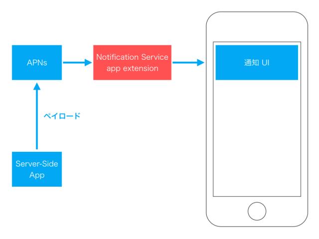 user-notifications-framework-13-1