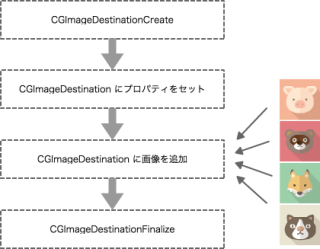 処理の流れのイメージ図