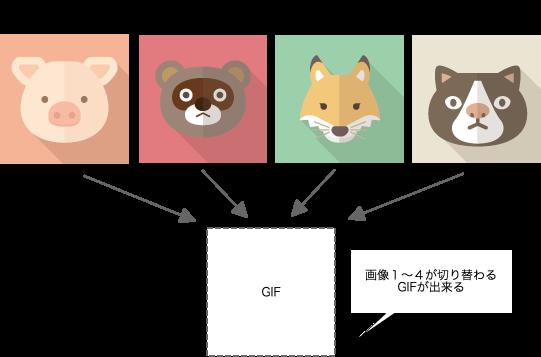 iOS][swift] アニメーションGIFを作る | DevelopersIO