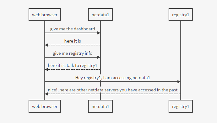 Who talks to the registry?