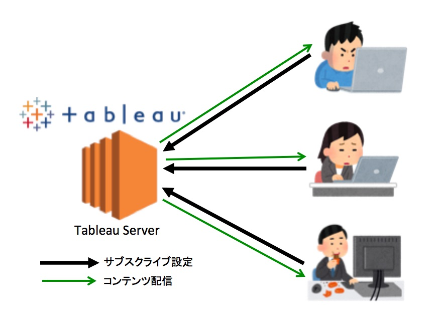 tableau-server-v10-subscribe_01