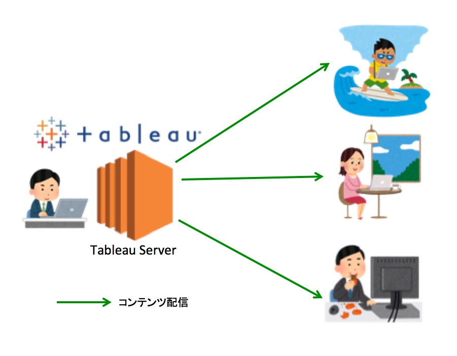 tableau-server-v10-subscribe_02