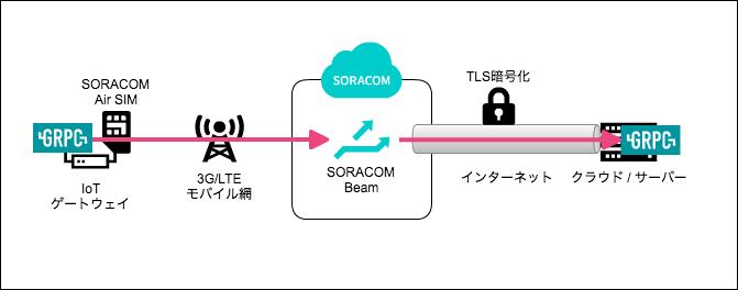 beam-grpc01_1