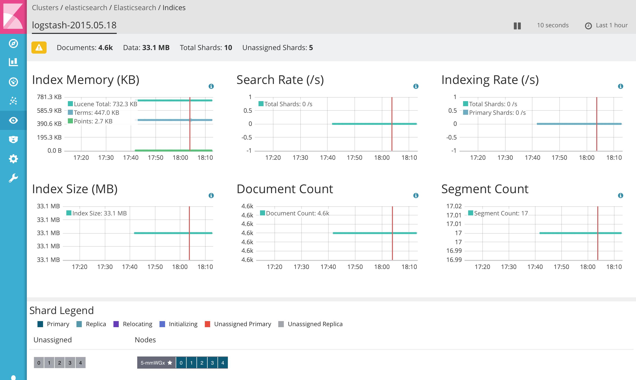 Monitoring_-_elasticsearch_-_Elasticsearch_-_Indices_-_logstash-2015_05_18