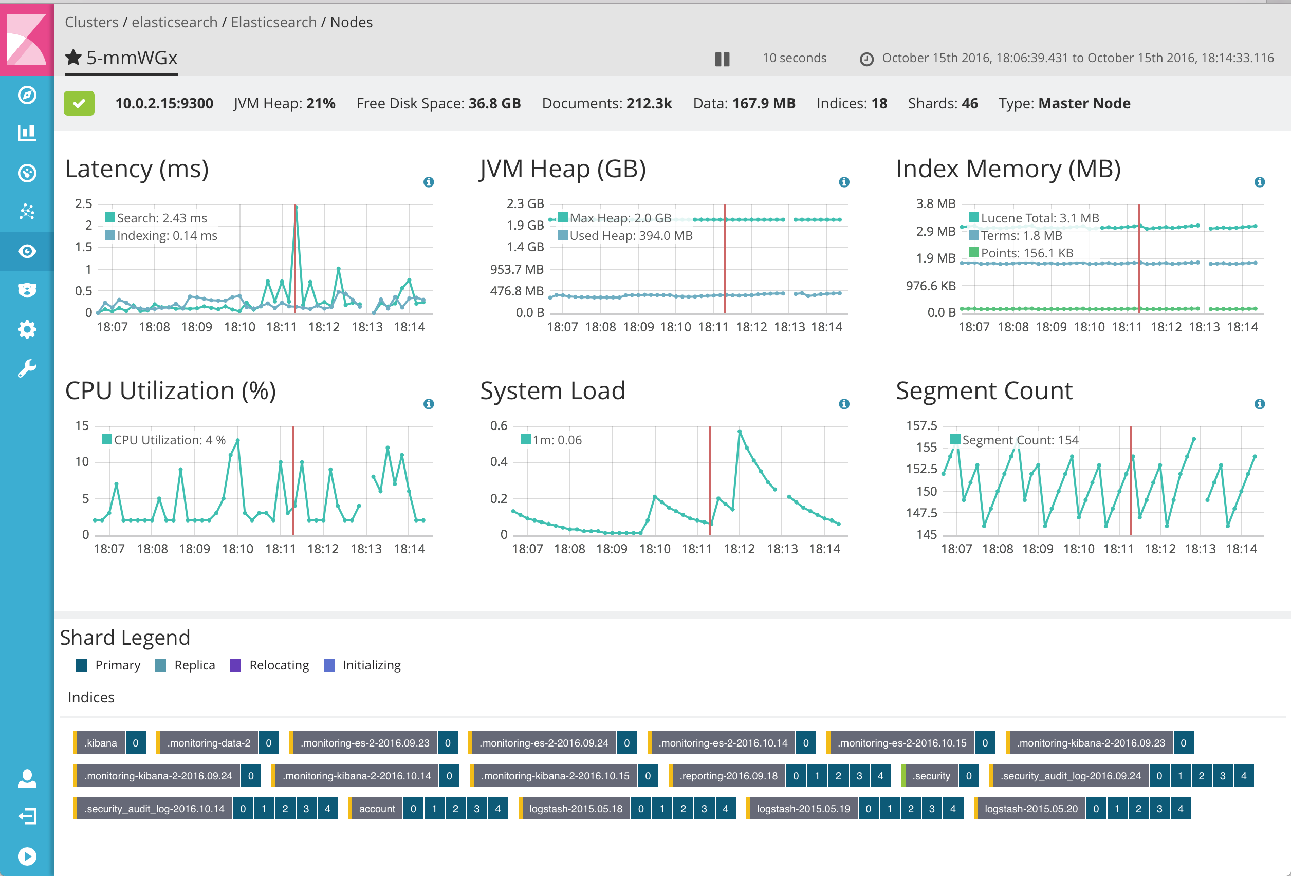 Monitoring_-_elasticsearch_-_Elasticsearch_-_Nodes_-_5-mmWGx