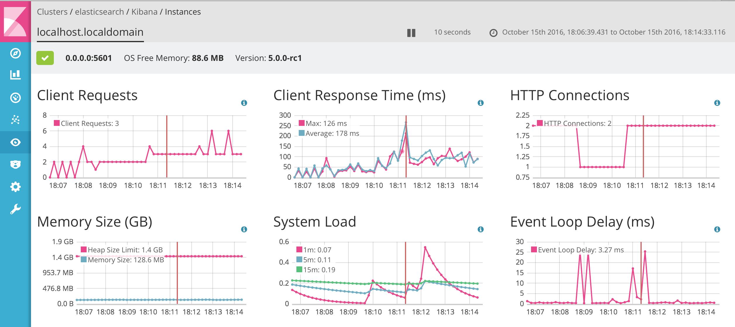 Monitoring_-_elasticsearch_-_Kibana_-_localhost_localdomain