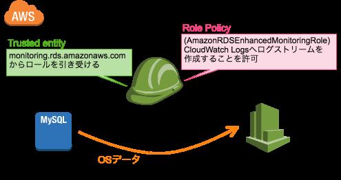 RDS拡張モニタリングの図