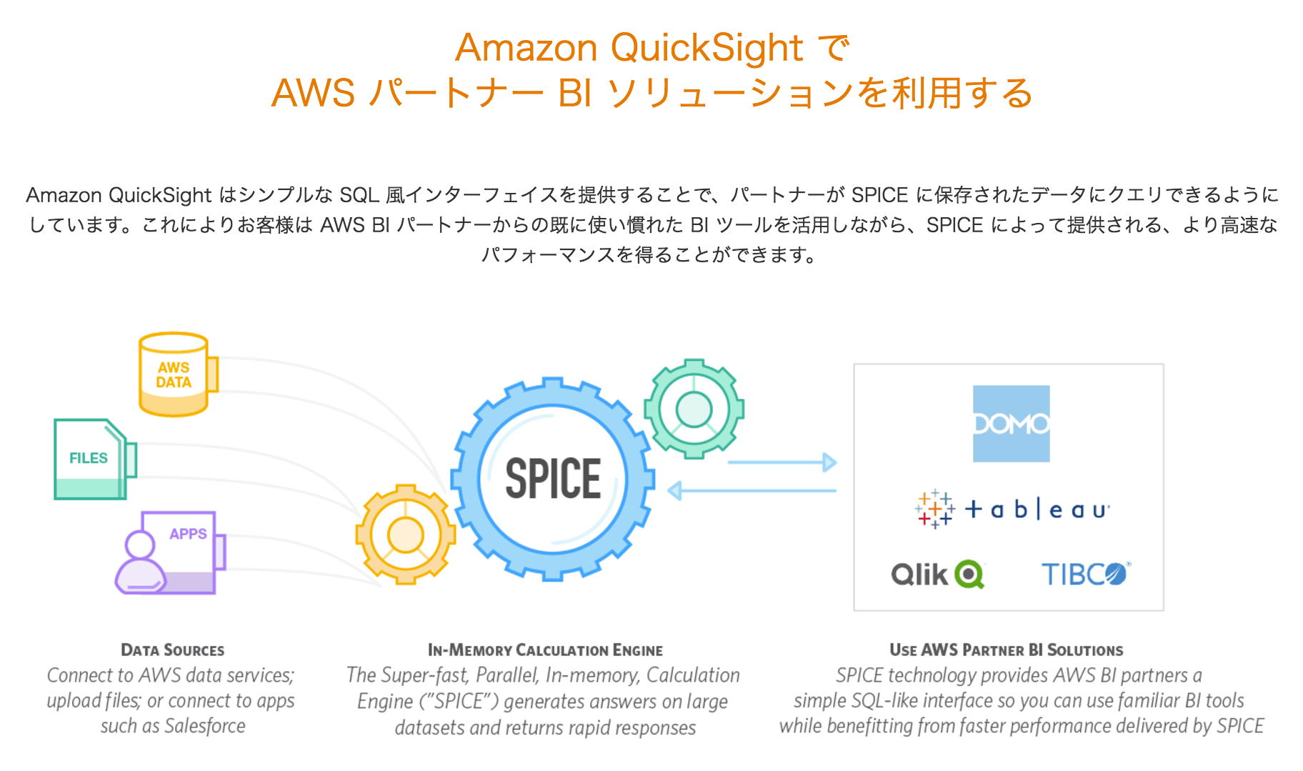 amazon-quicksight-spice