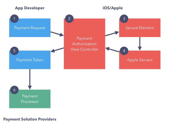 ios-10-applepay-for-developers-1