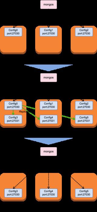 mongodb-config-convert-to-rep