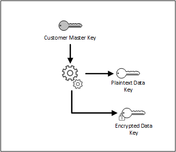 Workflow_EnvelopeEncryption