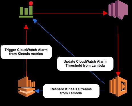 cloudwatch-lambda-kinesis-shard