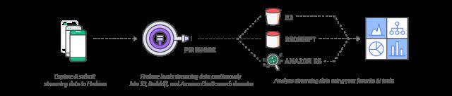 diagram-kinesis-firehose-s3-redshift-elasticsearch