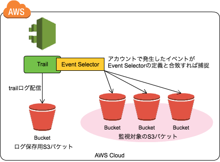 event selector