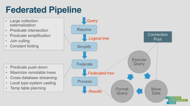 federated pipeline