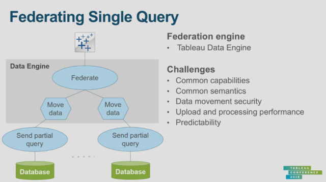 federating single query
