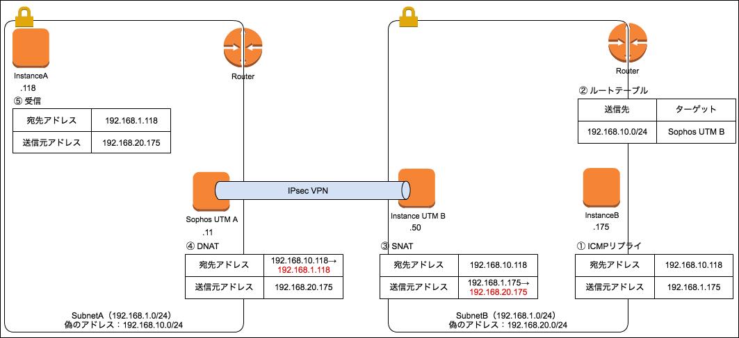 ネットワークが繋がる仕組み-返信