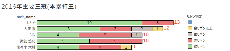2016年主要三冠(本塁打王)