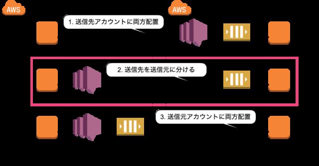 クロスアカウント配置_SQS_SNS_2