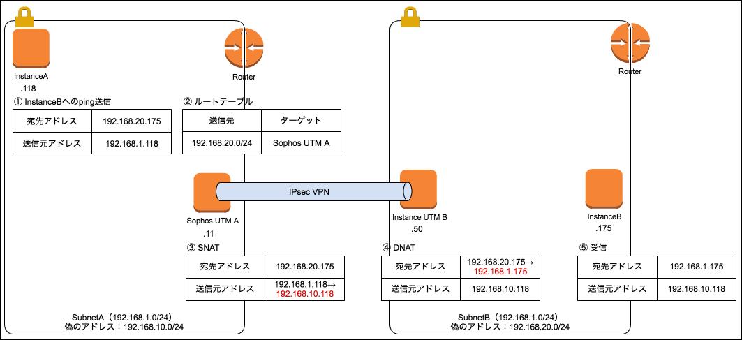 ネットワークが繋がる仕組み-送信