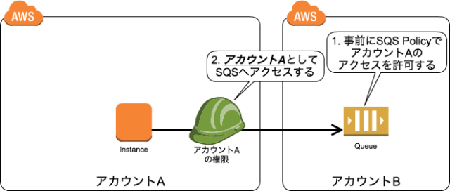 SQS_Policy_2