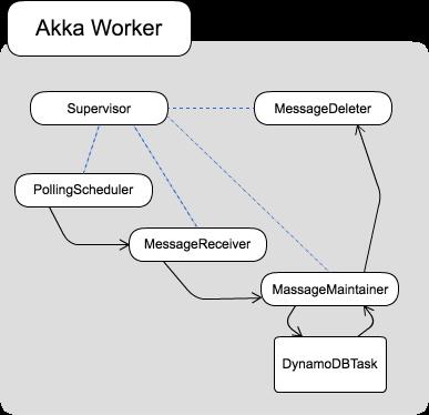 supervisor-strategy