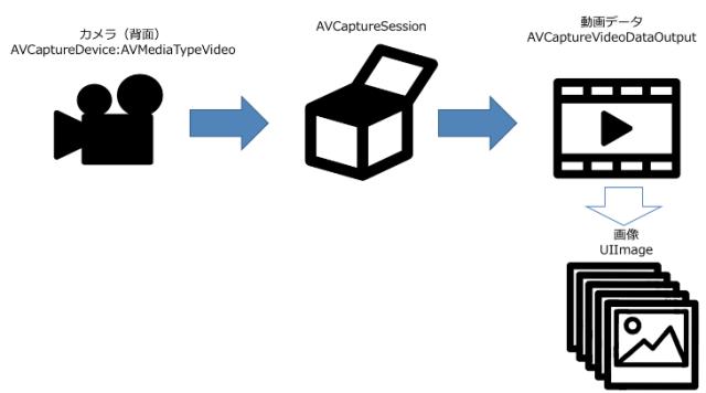 iOS] AVFoundation(AVCaptureVideoDataOutput)で連写カメラを
